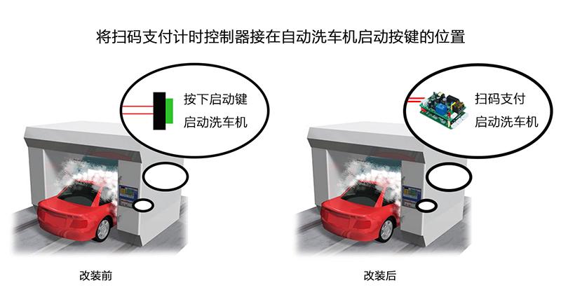 如何给大型全自动洗车机增加二维码支付功能